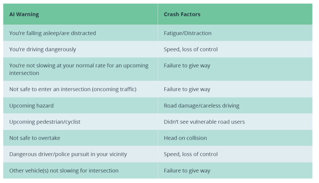 Table 1. Detectable events matched against related crash factors