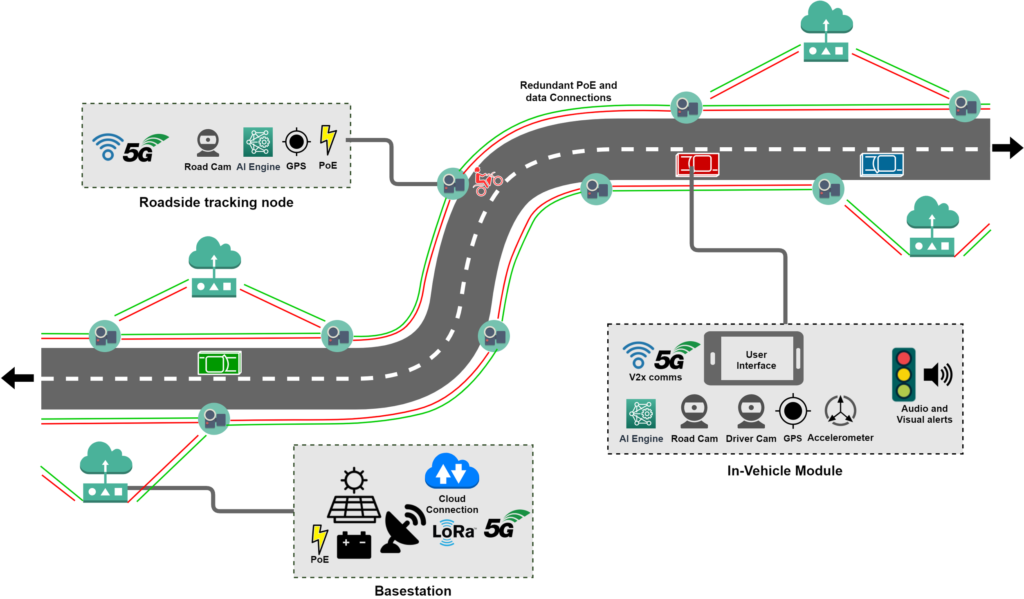 Basic topology of how an automated road safety system could be structured.