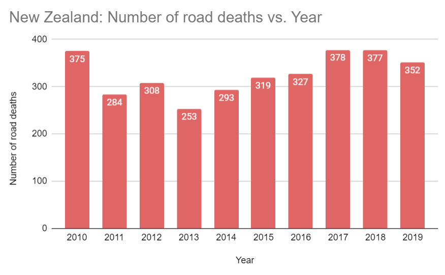 Graph 1. Number of road deaths in New Zealand, 2010-2019. Source: The Ministry of Transport